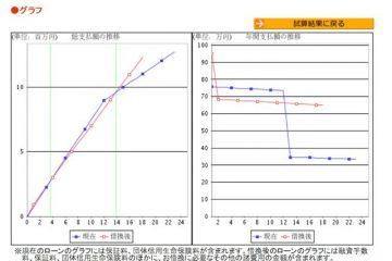住宅ローン借り換え比較グラフ