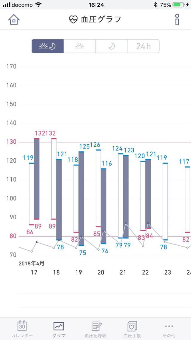 簡単血圧日記 グラフ