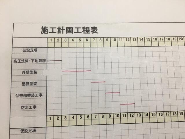 これが職長さんから提出された外壁塗装の工程表です。信じられないくらいのざっくり感ですが、これでは作業の進捗も場当たり主義で進められてしまうので注意が必要です。