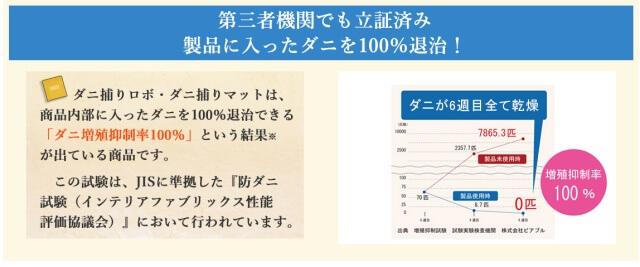 ダニ捕りロボはダニ増殖抑制率100%です。