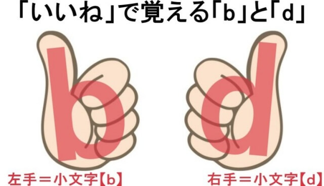 アルファベット小文字の「b」と「d」の覚え方について調べたら、いいねを左右の手でするとわかりやすいです。